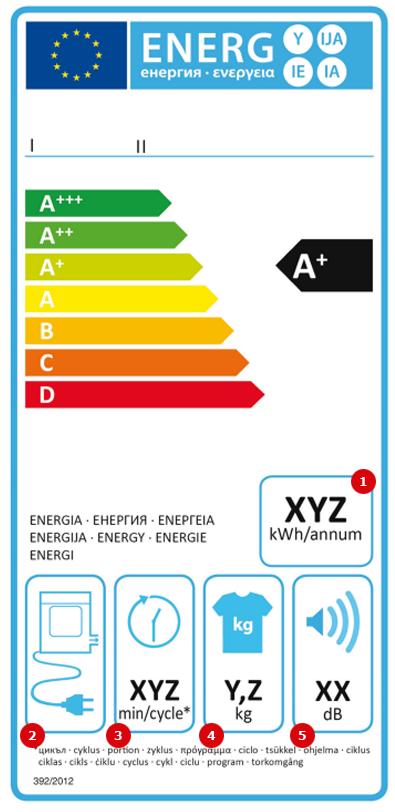 Ventilacijas veļas žāvētāju marķējums