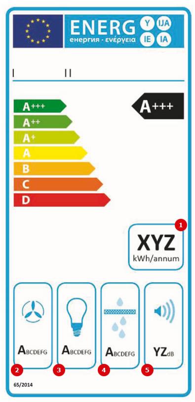 Tvaika nosūceju elektro efektivitātes label